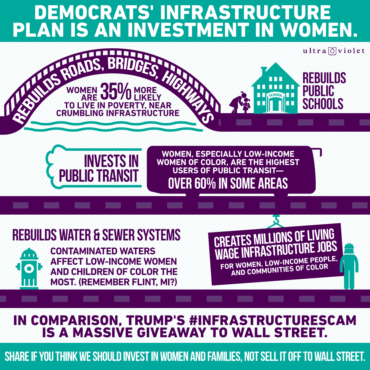 Whose infrastructure plan is better for women?