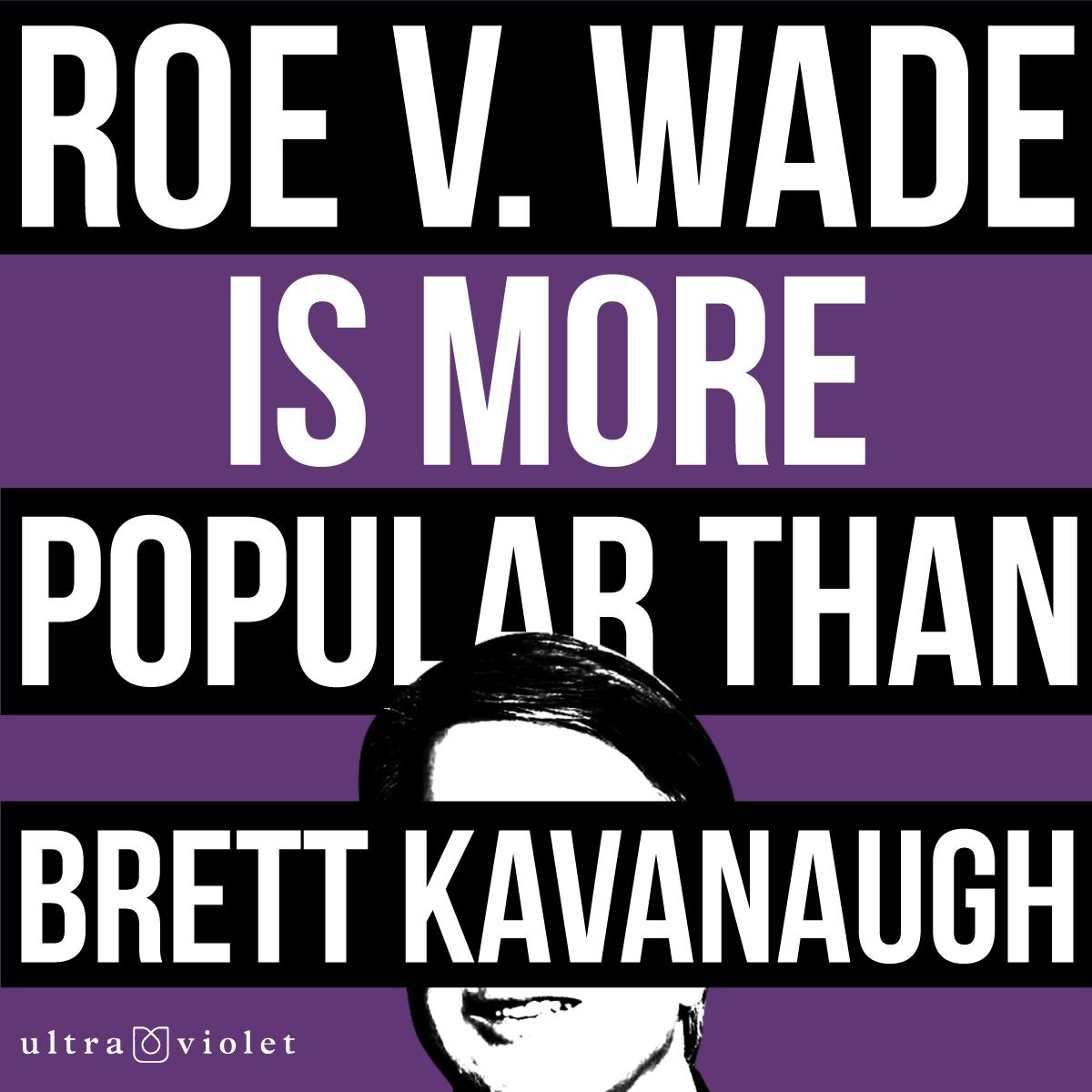 Roe v. Wade is more popular than Brett Kavanaugh
